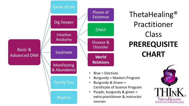 ThetaHealing Courses Thailand - Activate Your Intuition